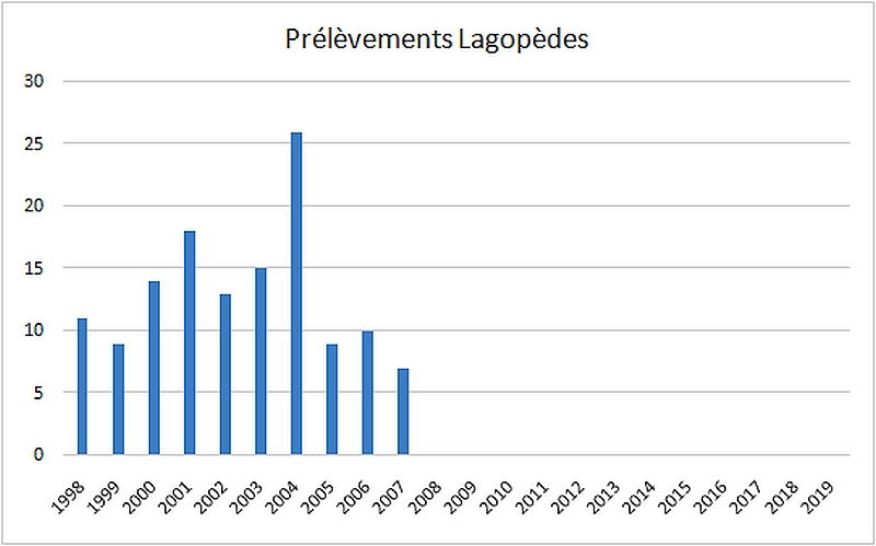 lagopedes prelevements